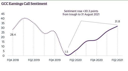 Chart 1 GCC Earnings Call Sentiment