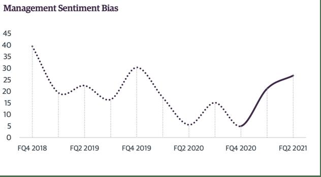 Chart 3 Management Bias